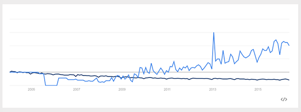 design thinking google trends 2005 2016