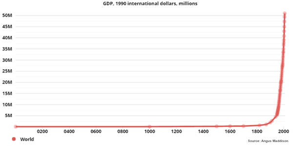 Evolution of global GDP through ages